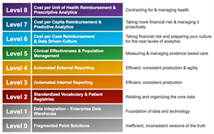the healthcare analytics adoption model a framework and roadmap