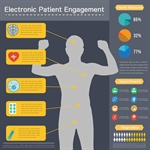 Community Health Center Adoption Framework for Electronic Patient Engagement