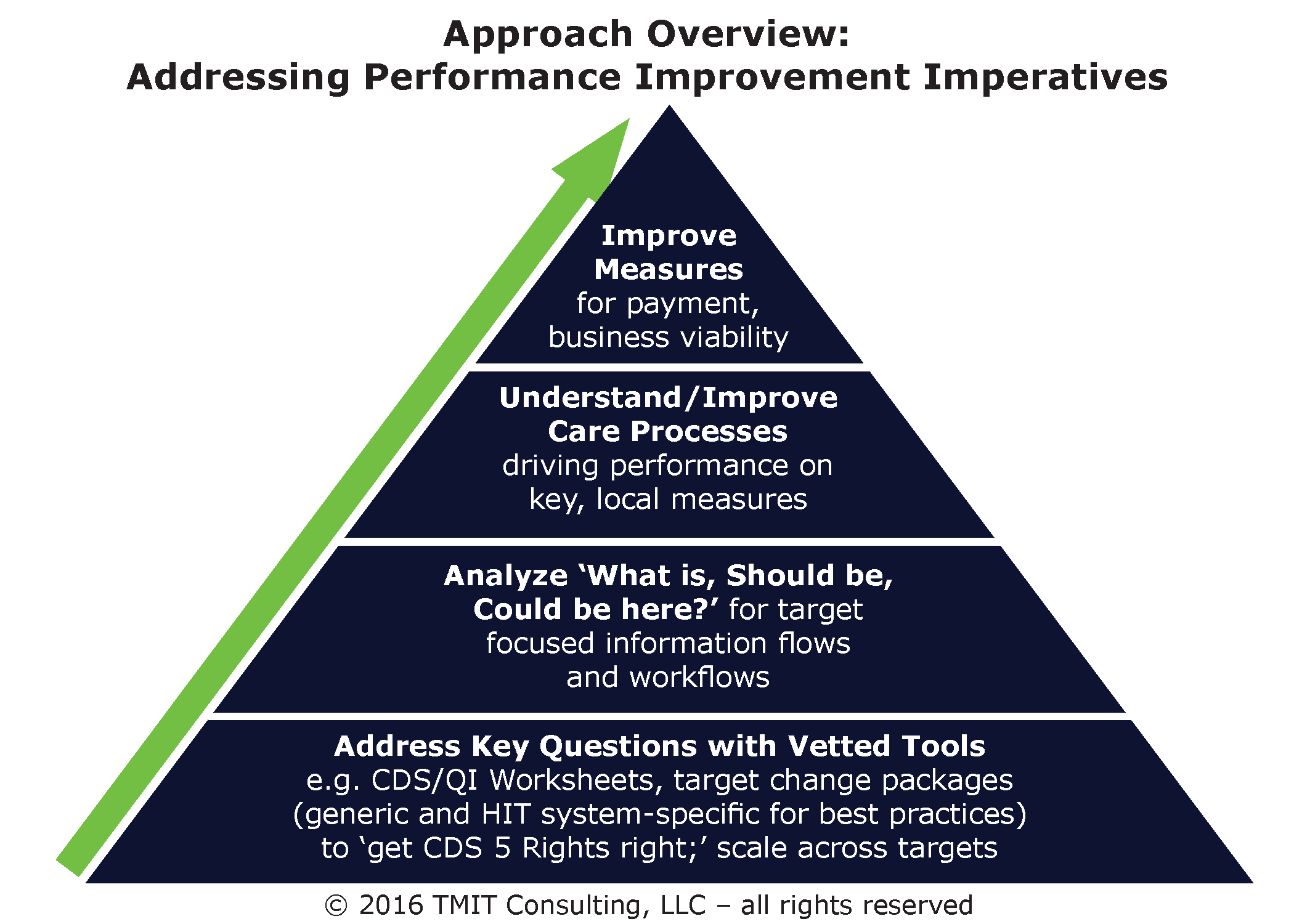 Approach Overview: Addressing Performance Improvement Imperatives