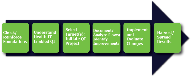 Approach to Health IT-enabled Quality Improvement