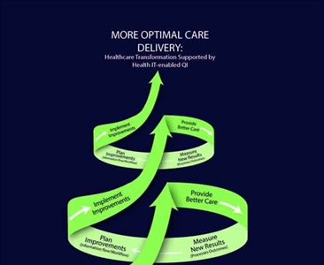 Guide to Improving Care Processes and Outcomes in Health Centers