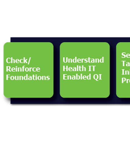 Section II - Approach to Health IT-enabled QI