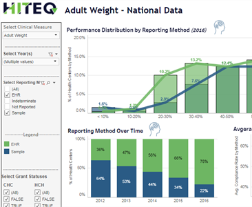 HITEQ UDS Clinical Analysis Dashboard