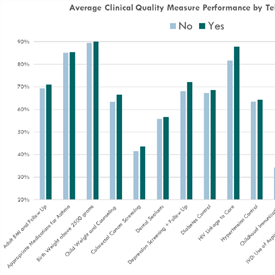 Analysis of UDS Clinical Quality Measure  Performance by Health Center Telehealth Use
