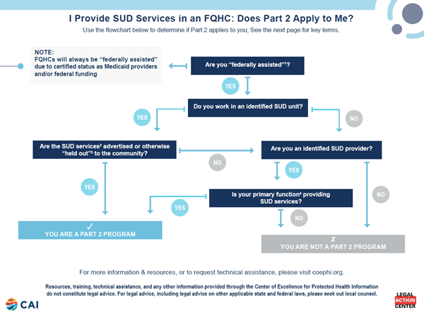 I Provide SUD Services in an FQHC: Does Part 2 Apply to Me?