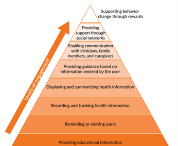 Developing a Framework for Evaluating the Patient Engagement, Quality, and Safety of Mobile Health Applications