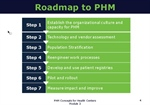 A Roadmap for Implementing Population Health Management