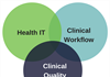 Using Health Technology to Improve Performance on Clinical Quality Measures