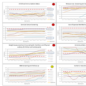Annual UDS Clinical Measure Data Dashboard