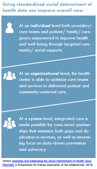 Using standardized social determinant of health data can improve overall care.