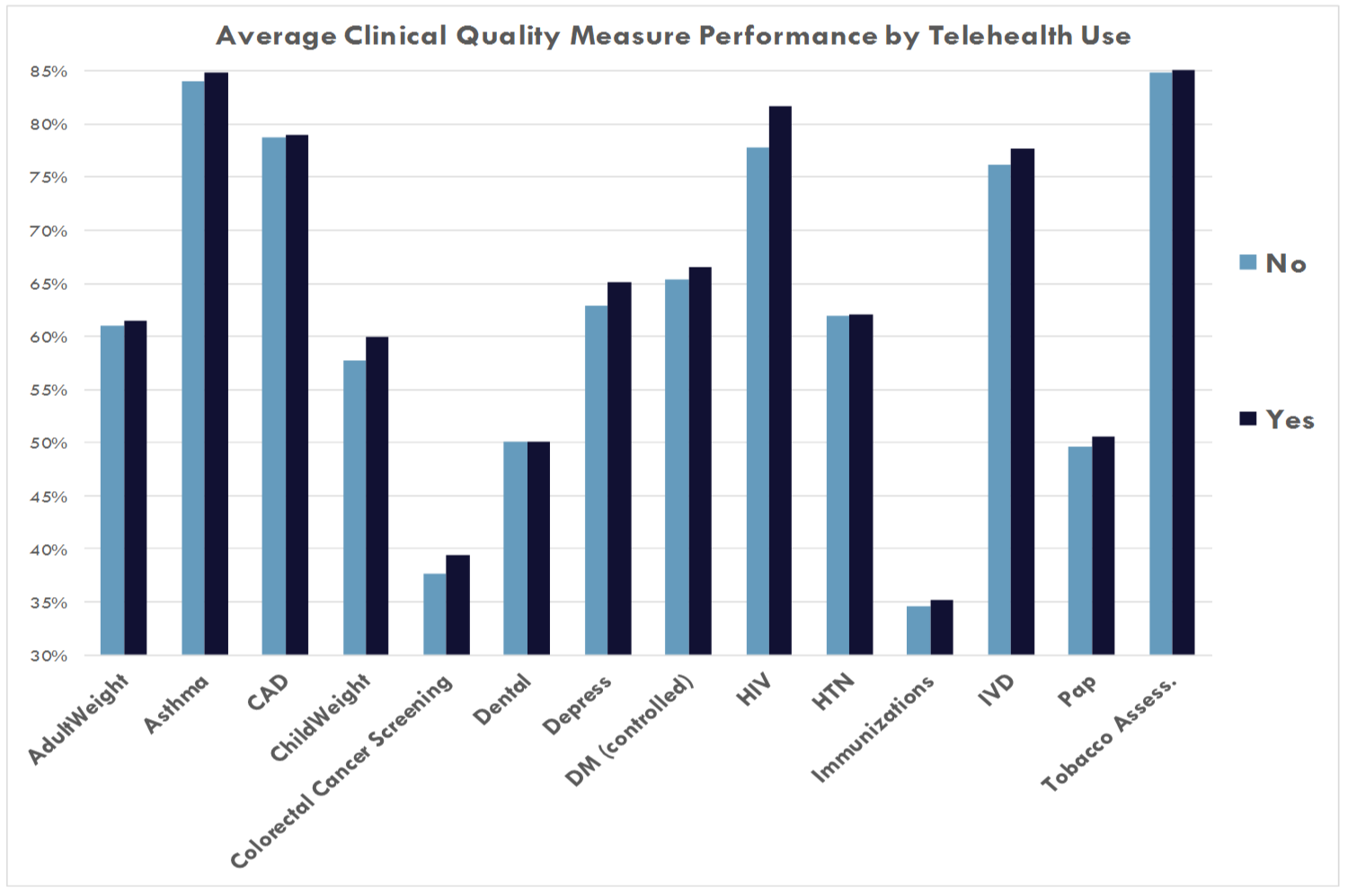 Side by side comparison of performance among health centers who report using telehealth and those who do not.