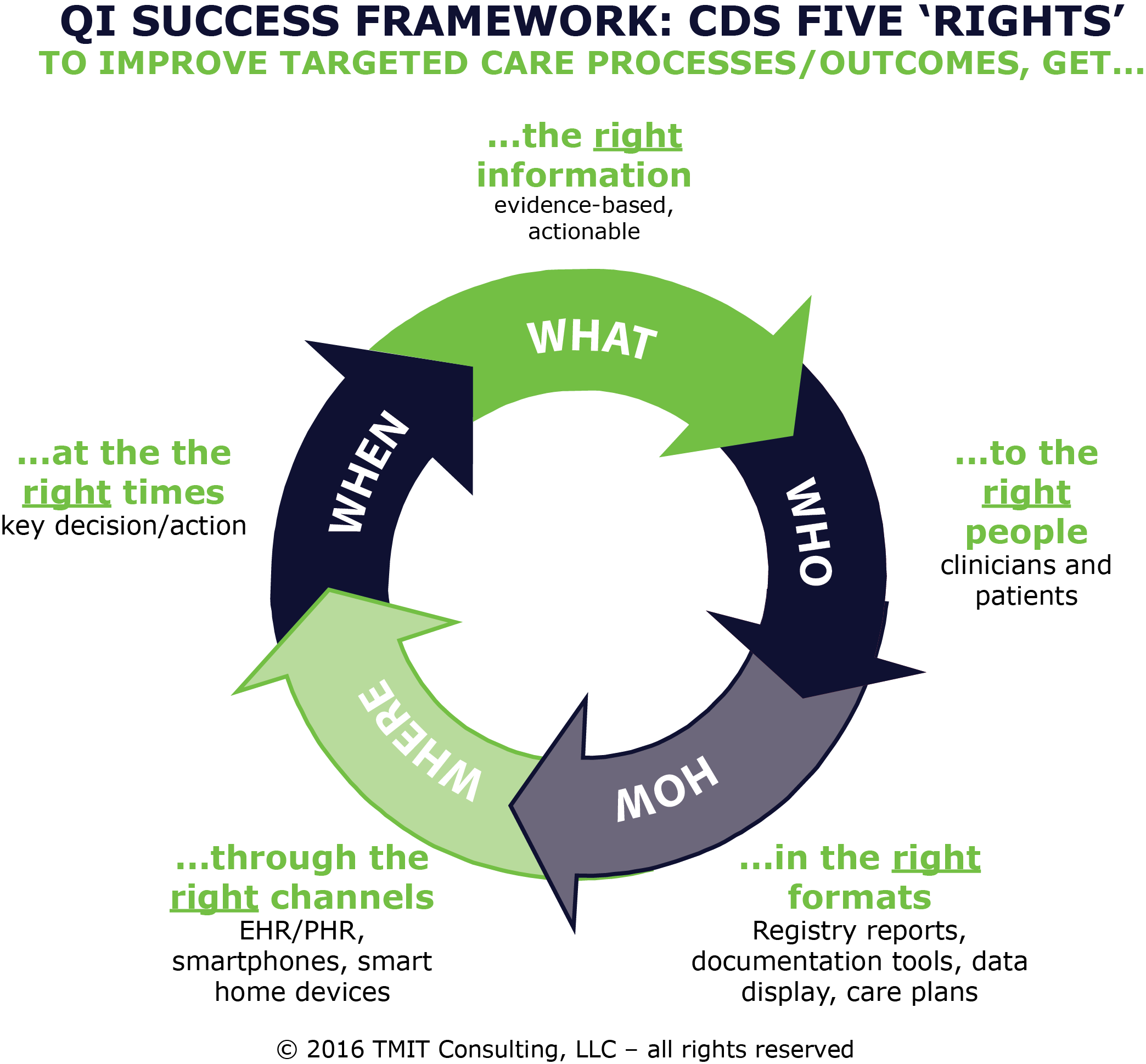 QI Success Framework: CDS Five Rights