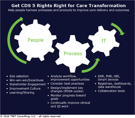 Get the 5 Rights Right for Care Transformation